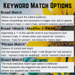 Keyword Match Options